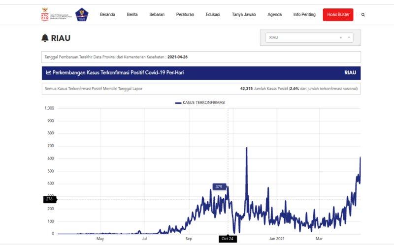 Kasus harian Covid-19 di Provinsi Riau dalam tren meningkat. Grafis data per 26 April 2021. - Satgas Covid/19.