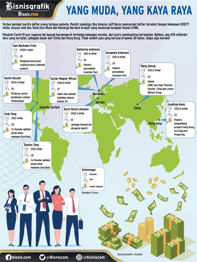 Infografik miliarder termuda dunia versi Forbes 2021. - Bisnis/Amira Yasmin