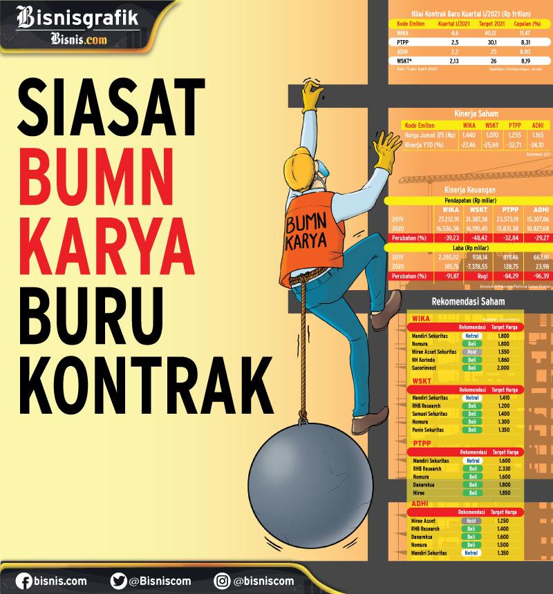 POTENSI SEKTOR KONSTRUKSI : Siasat BUMN Karya Buru Kontrak
