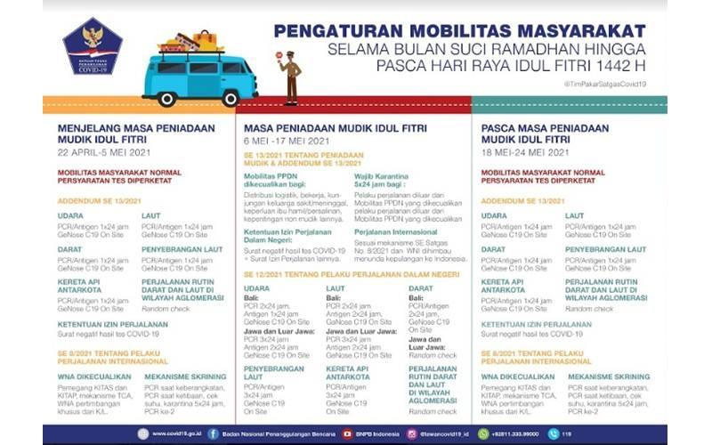 Skema pengaturan mobilitas terkait libur Lebaran Idulfitri 1442 Hijriah/2021 Masehi - covid19.go.id