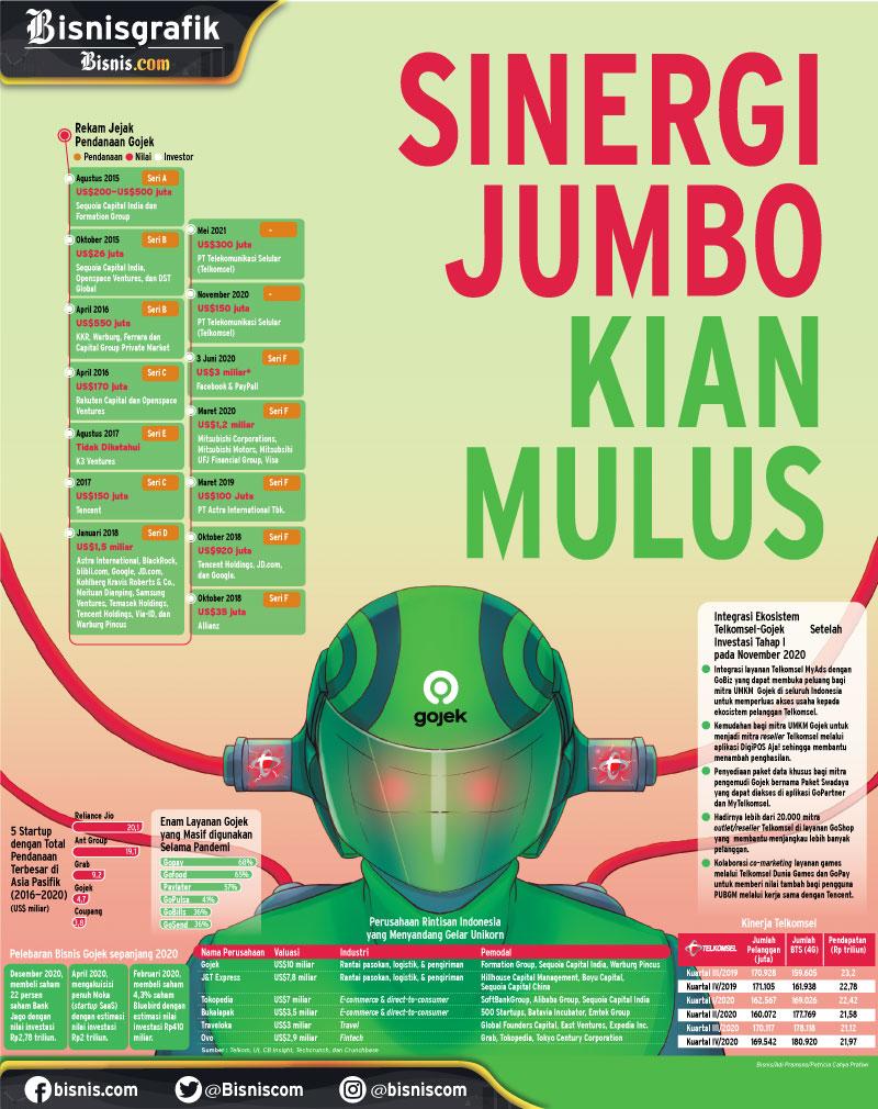 MERGER GOJEK-TOKOPEDIA : Sinergi Jumbo Kian Mulus