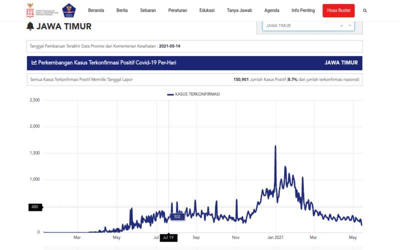 Grafik kasus Covid-19 di Jawa Timur. Puncak kasus terlihat pada awal Januari 2021. - Satgas Covid/19