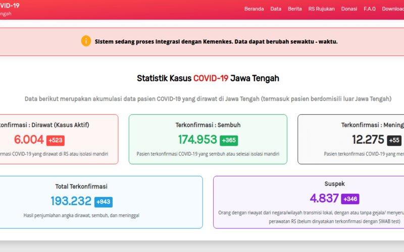 Grafik kasus Covid-19 di Jateng per Senin (17/5 - 2021).