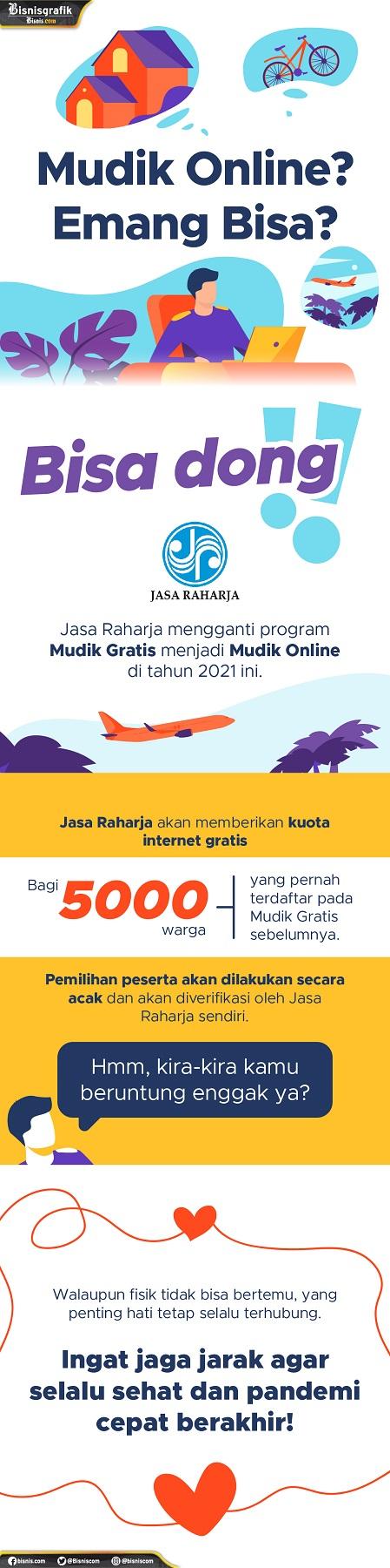 Gambar: Infografis Mudik Online