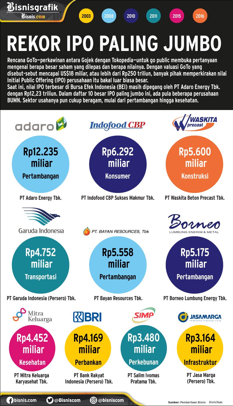 Sepuluh emiten dengan nilai IPO terbesar di Indonesia. - Bisnis/Ilyas