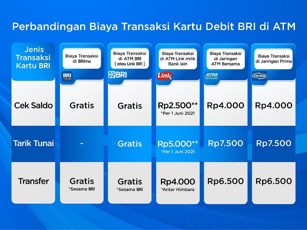 Gambar: Perbandingan Biaya Transaksi Kartu Debit BRI di ATM