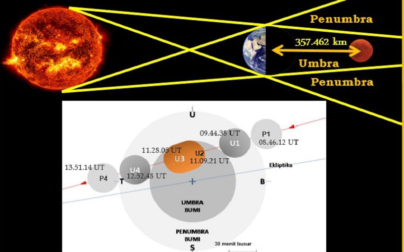 Super Blood Moon atau Gerhana Bulan Total pada 26 Mei 2021. JIBI - Bisnis/Nancy Junita @infobmkg