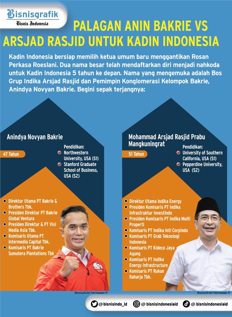 Profil Arsjad Rasjid & Anindya Novyan Bakrie, calon Ketua Umum Kadin Indonesia. - Ilustrasi / Bisnis.com