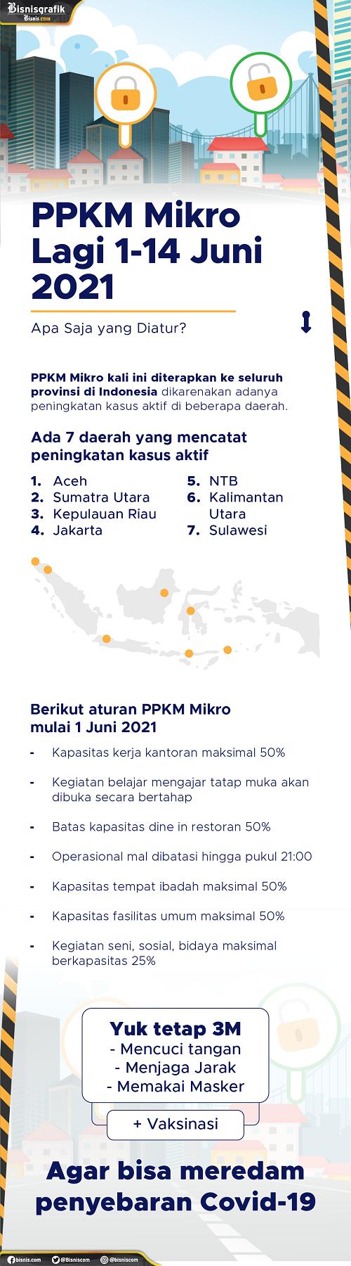 Gambar: Infografis