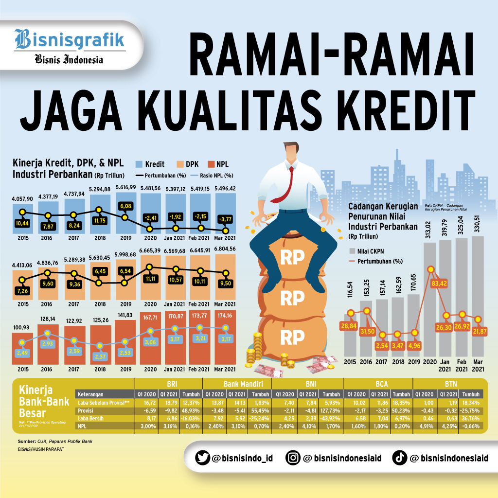 MANAJEMEN RISIKO : Ramai-Ramai Jaga Kualitas Kredit