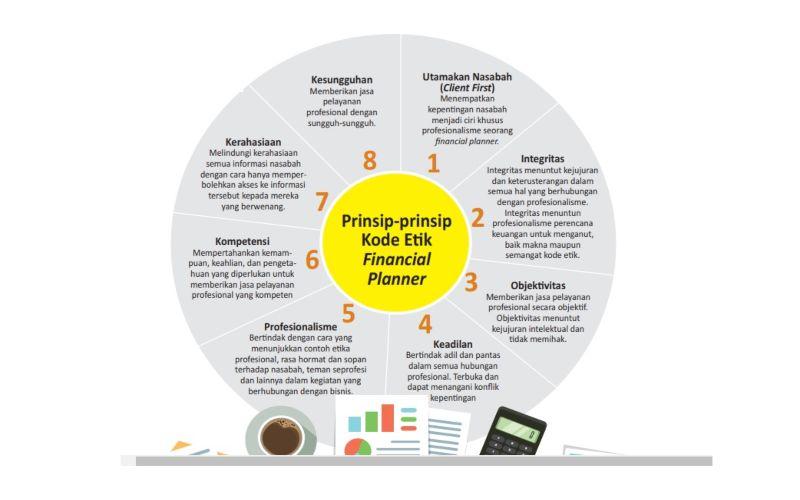WEALTH MANAGEMENT : Mengenal Kode Etik Profesi Perencana Keuangan