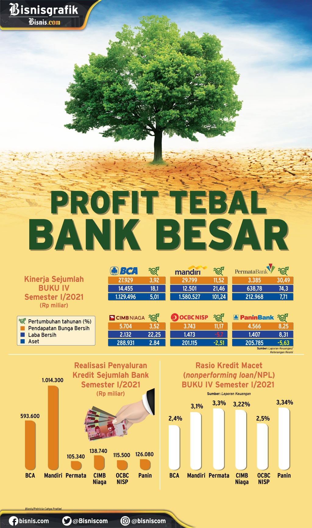 REALISASI KINERJA SEMESTER I : Profit Tebal Bank Besar