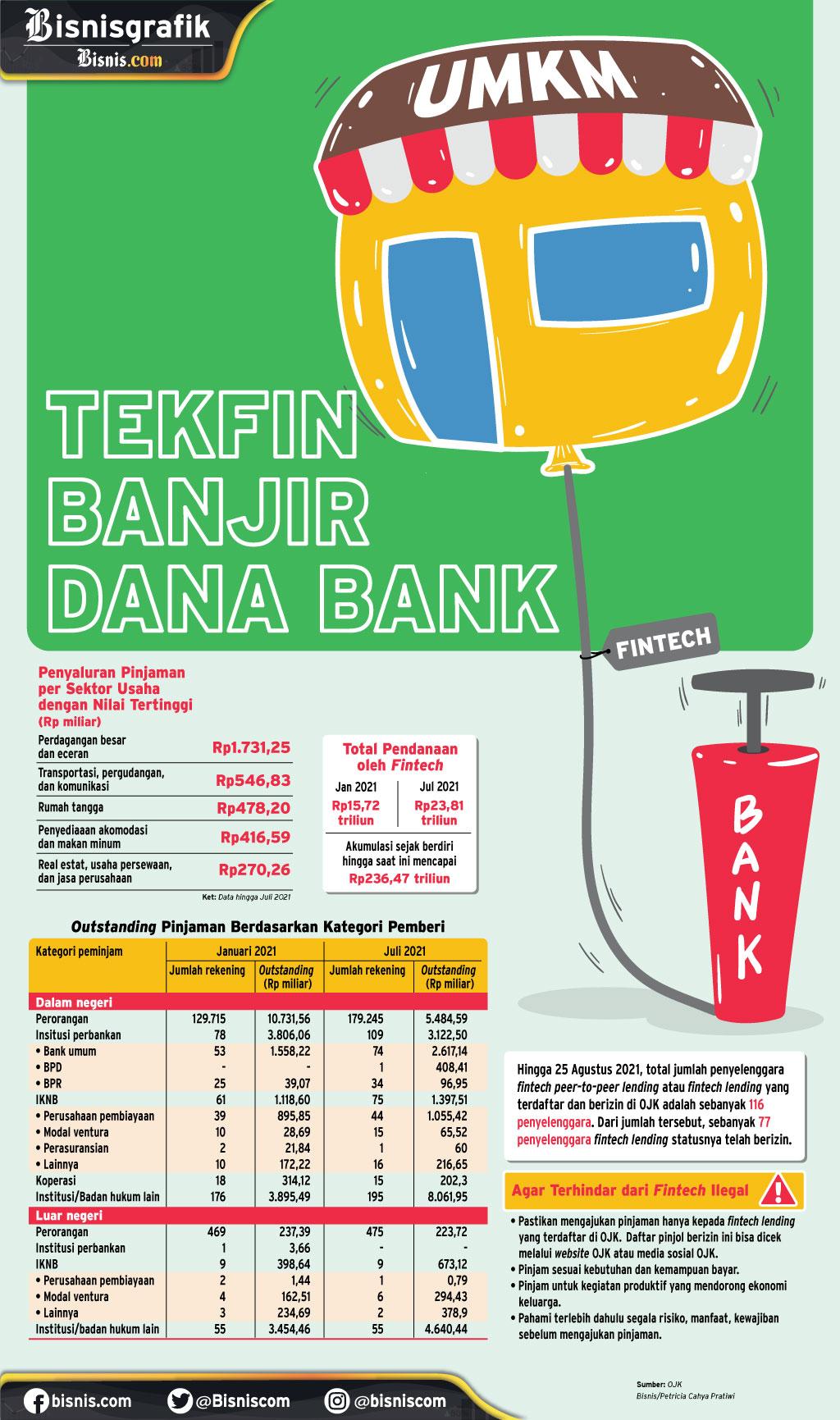LAYANAN KEUANGAN : Tekfin Banjir Dana Bank