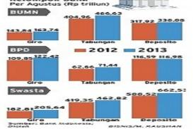 PERATURAN KEMENKEU: Jumlah Dana Pemda Berbentuk Deposito…