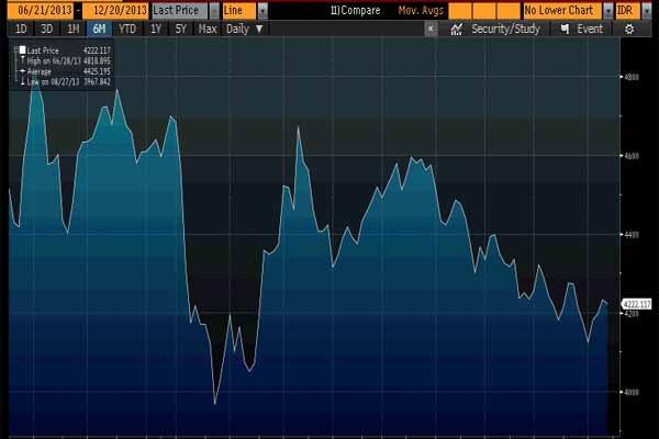 Ilustrasi indeks Bursa. IHSG melemah 0,09% ke level 4.893,99 pada akhir sesi I siang ini - JIBI