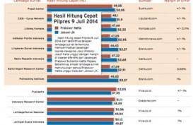 Hasil Quick Count Pilpres 2014: 8 Lembaga Survei Menangkan Jokowi, 4 Unggulkan Prabowo