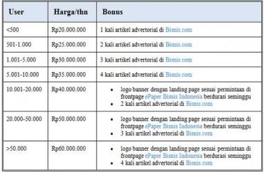 Paket Korporat Epaper Bisnis Indonesia: Hanya Rp40.000 Setahun per User