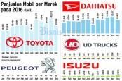BAHANA SEKURITAS : Penjualan Mobil dan Sepeda Motor Membaik. Cermati Saham Otomotif