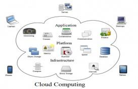 ADOPSI TEKNOLOGI : Solusi Cloud Percepat Transformasi