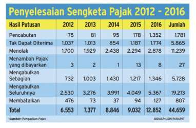 INFO GRAFIS: Penyelesaian Sengketa Pajak 2012-2016