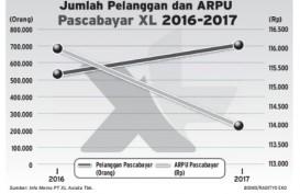 Info Grafis: Jumlah Pelanggan dan ARPU Pascabayar XL 2016-2017