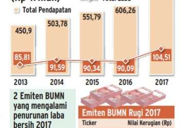 Info Grafis: Kinerja 20 Emiten BUMN 2013-2017 (Rp Triliun)