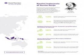 Survei Grant Thornton: Perempuan Indonesia Capai Karir…