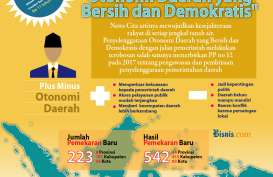 Jejak 22 Tahun Regulasi Otonomi Daerah di Indonesia