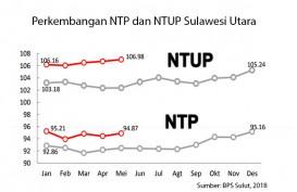 Konsisten di Bawah 100, NTP Sulut Terendah Se-Sulawesi