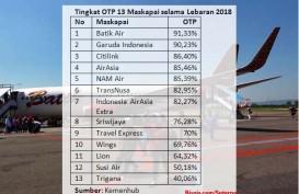 OTP Maskapai Membaik di Level 78 Persen selama Lebaran 2018
