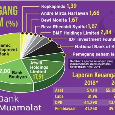 Menanti Babak Baru Restrukturisasi Keuangan Bank Muamalat Finansial Bisnis Com
