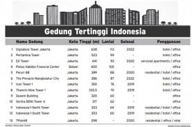 Ini Kandidat Gedung Tertinggi se-Indonesia