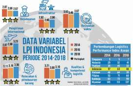 PERINGKAT LPI BANK DUNIA : Indeks Logistik RI Bakal Terus Membaik