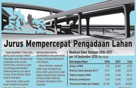 Pengembalian Dana Talangan Lahan Tol Capai 73,14%