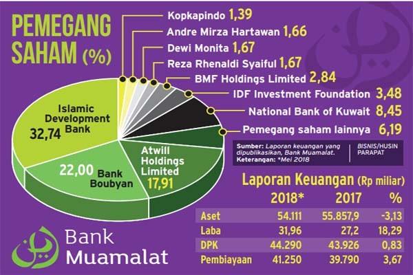 Muamalat Dapat Restu Cari Sumber Dana Lain Finansial Bisnis Com