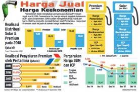 Harga Premium Batal Naik, Pertamina kian Terbebani