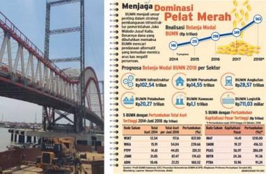Demi Infrastruktur, BUMN Belanjakan Modal Rp1.300 Triliun