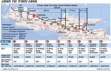 JALAN TOL TRANS-JAWA : Jakarta—Surabaya Ditempuh 10 Jam, Mungkinkah?