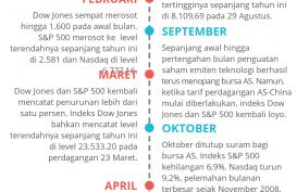 Volatilitas Mewarnai Wall Street Sepanjang Tahun 2018