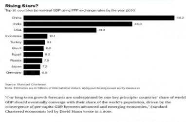 7 Negara Emerging Markets Pimpin Ekonomi Dunia di 2030. Indonesia Peringkat 4 The Rising Star Dunia