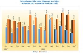 Jateng Defisit 2018 karena Impor Barang Modal dan Bahan Baku