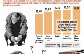 Angka Kemiskinan Sumatra Selatan Tembus Dua Digit