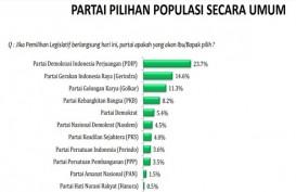 Survei LSI: PDIP Terbanyak Dipilih, Tapi Cenderung Turun, Gerindra Naik