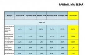 Survei LSI: Pemilih Muslim Banyak Meninggalkan PDIP