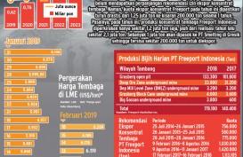 Harga Tembaga Terdongkrak Penurunan Produksi Freeport dan Amman