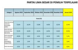 Survei LSI: Elektabilitas Gerindra Salip PDIP di Kalangan Pemilih Terpelajar
