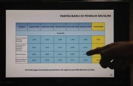Inikah Penyebab Suara PDIP Turun Drastis di Antara Pemilih Muslim?