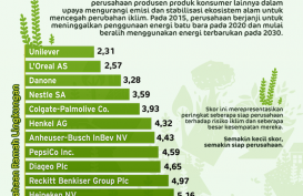 Perusahaan Ramah Lingkungan, Unilever Peringkat 1 dan Kraft Heinz Paling Buncit