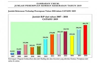 Laporan Kekerasan Terhadap Perempuan 2018 Capai 406.178 Kasus, Naik 16,5%