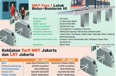 Rapat Pembahasan Tarif MRT/LRT Terlambat 4 Jam
